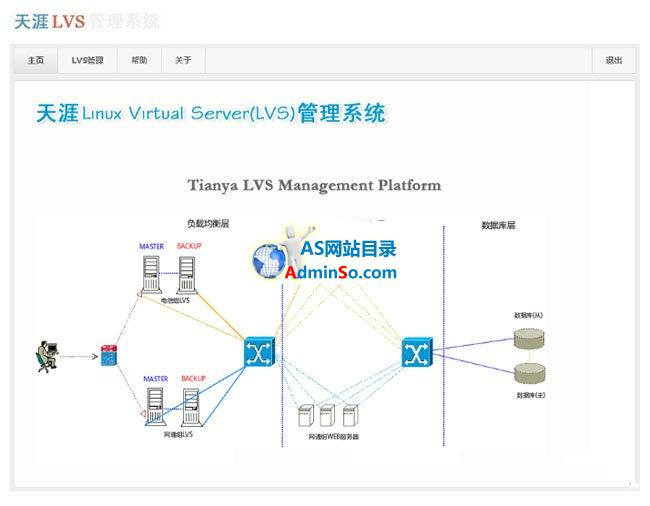 天涯LVS管理系统