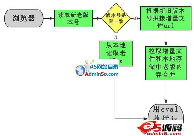 MT移动端管理框架
