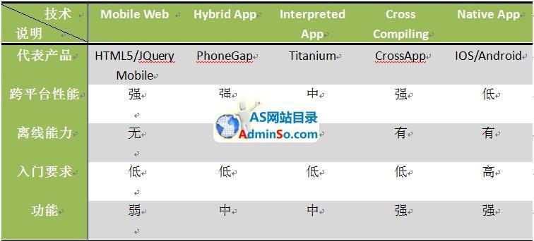 跨平台移动App开发引擎CrossApp